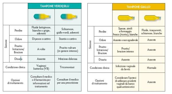 Tabella autodiagnosi Gyno-Canestest